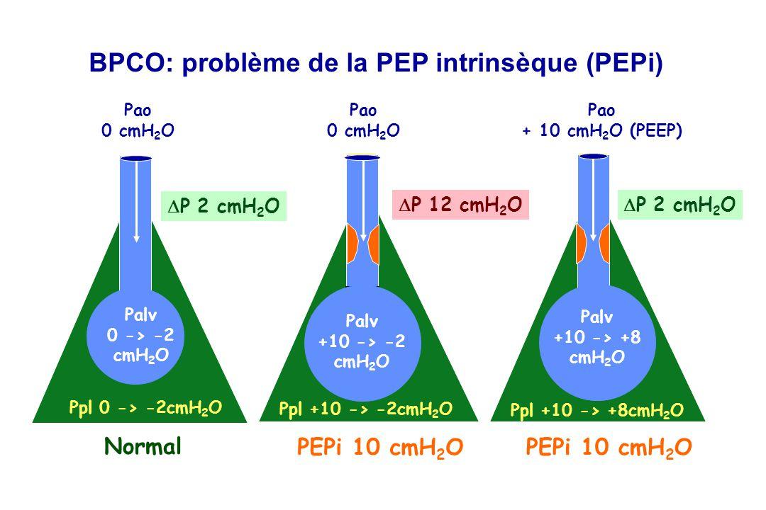 BPCO: problème de la PEP intrinsèque (PEPi)