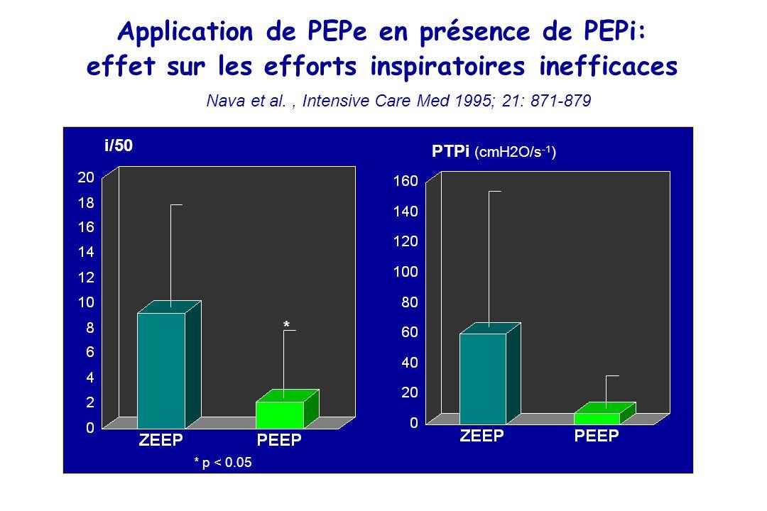 Application de PEPe en présence de PEPi: effet sur les efforts inspiratoires inefficaces