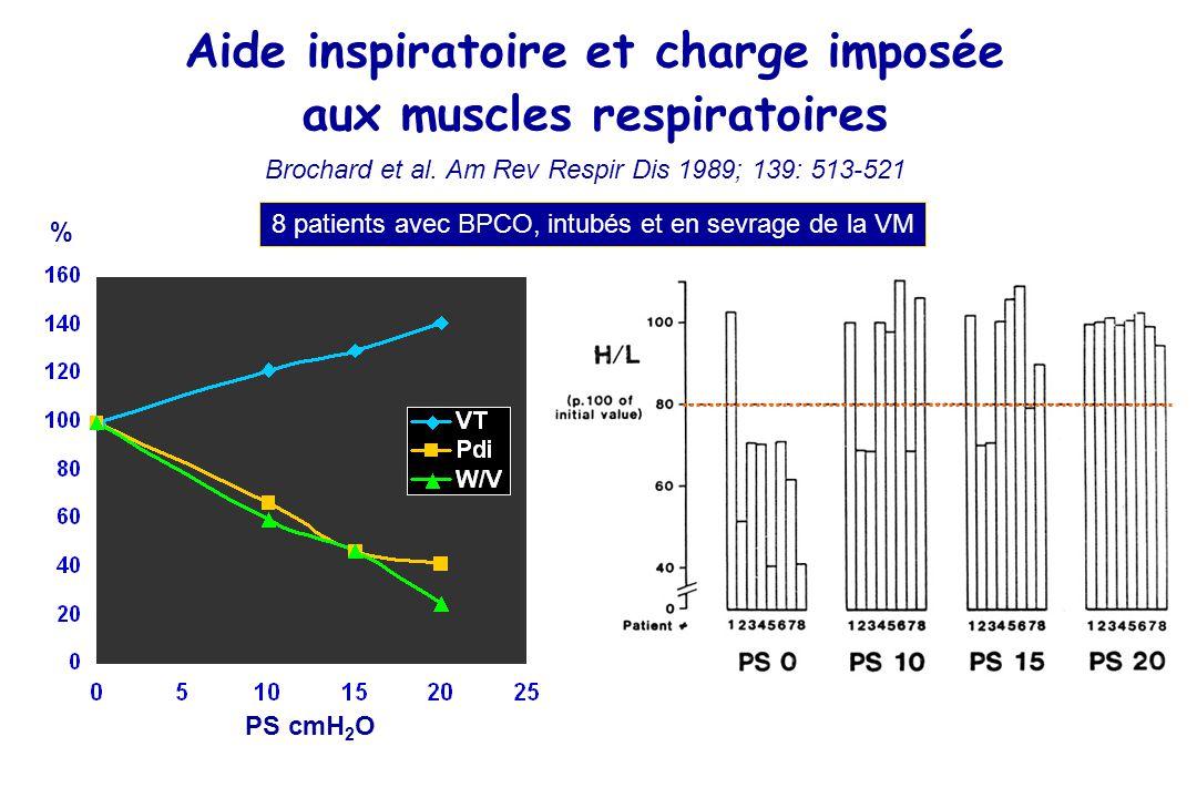 Aide inspiratoire et charge imposée aux muscles respiratoires