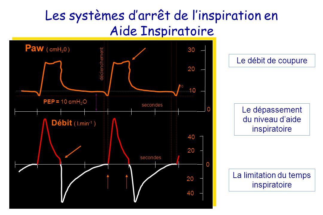 Les systèmes d'arrêt de l'inspiration en Aide Inspiratoire