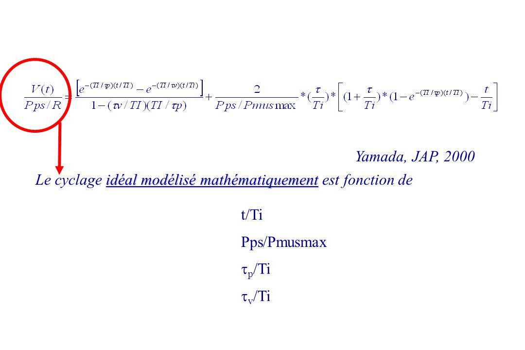 Yamada, JAP, 2000 Le cyclage idéal modélisé mathématiquement est fonction de. t/Ti. Pps/Pmusmax. tp/Ti.