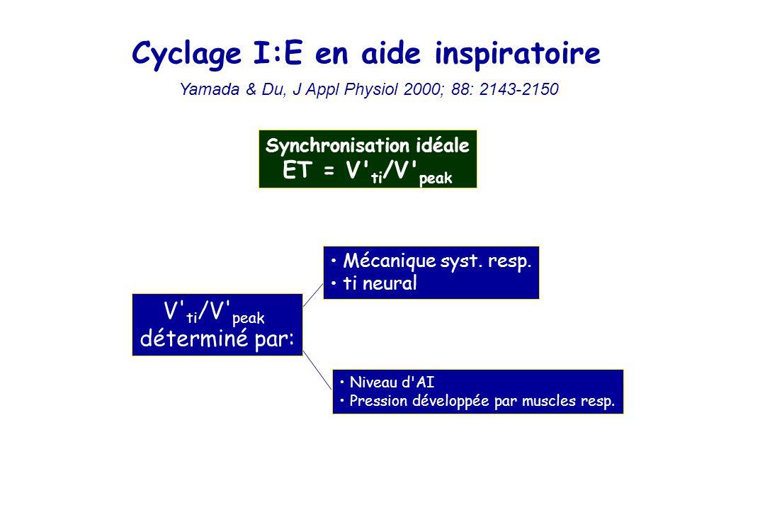 Cyclage I:E en aide inspiratoire Synchronisation idéale