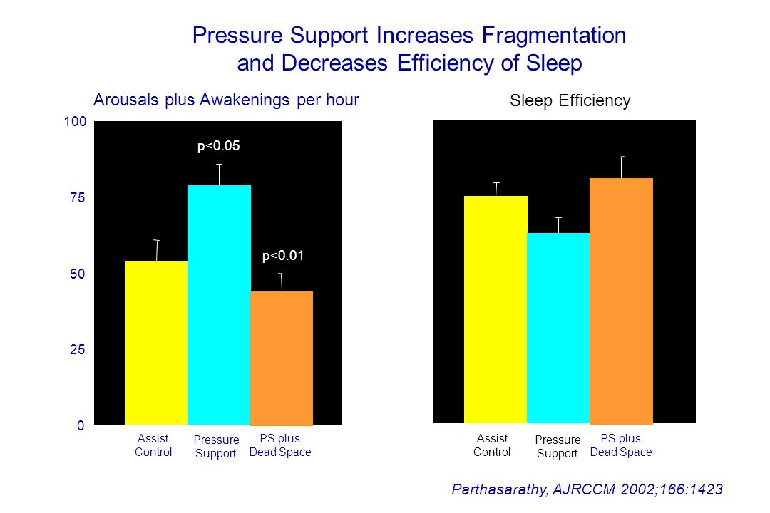 Pressure Support Increases Fragmentation
