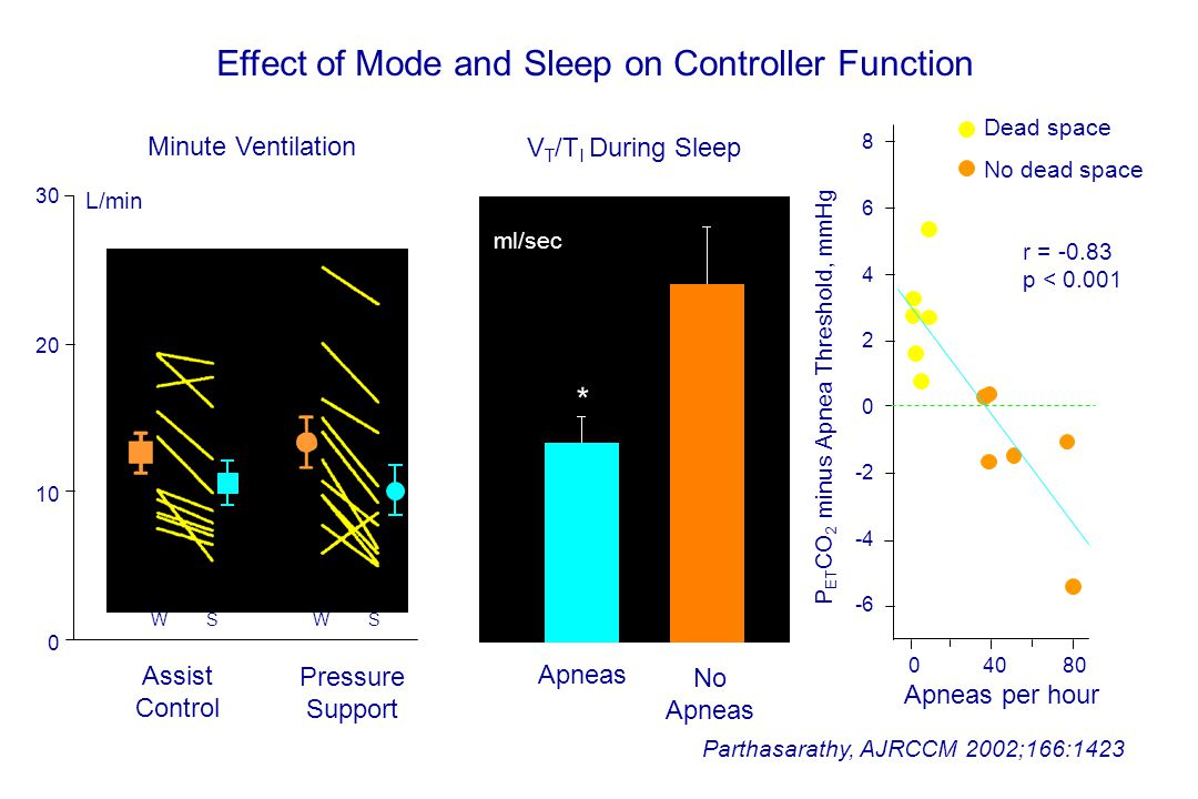 Effect of Mode and Sleep on Controller Function