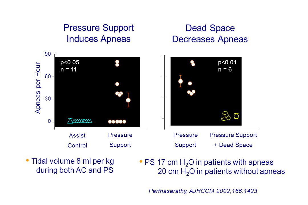 Pressure Support Dead Space Induces Apneas Decreases Apneas