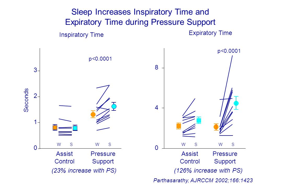 Sleep Increases Inspiratory Time and