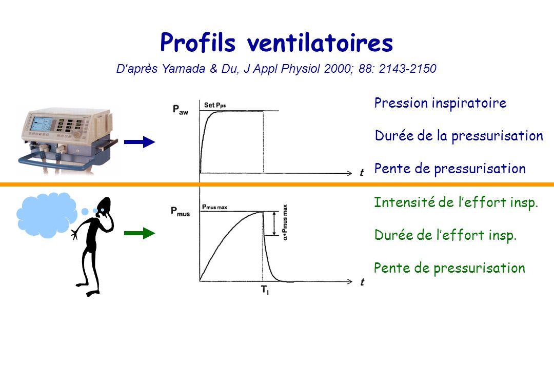 Profils ventilatoires
