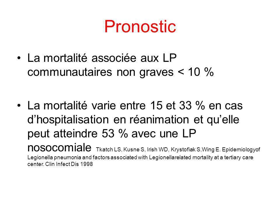 Pronostic La mortalité associée aux LP communautaires non graves < 10 %