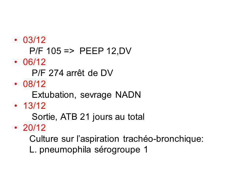 03/12 P/F 105 => PEEP 12,DV. 06/12. P/F 274 arrêt de DV. 08/12. Extubation, sevrage NADN. 13/12.