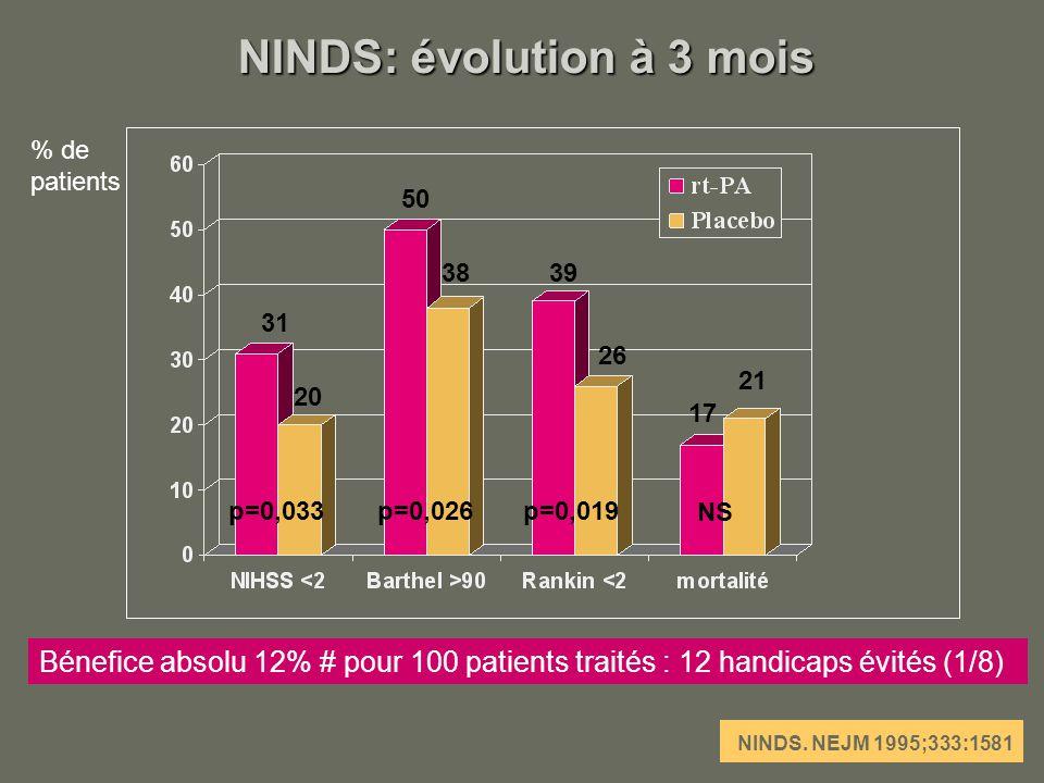 NINDS: évolution à 3 mois
