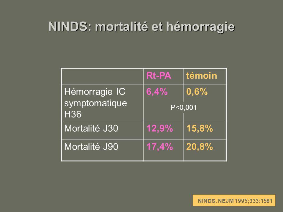 NINDS: mortalité et hémorragie
