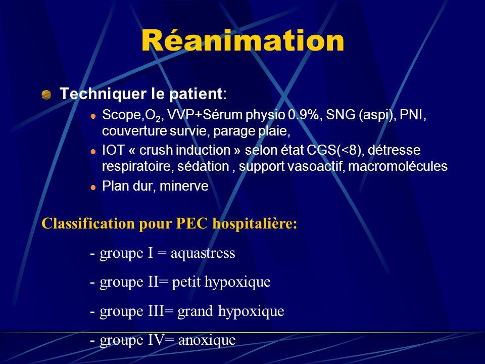 Réanimation Techniquer le patient: