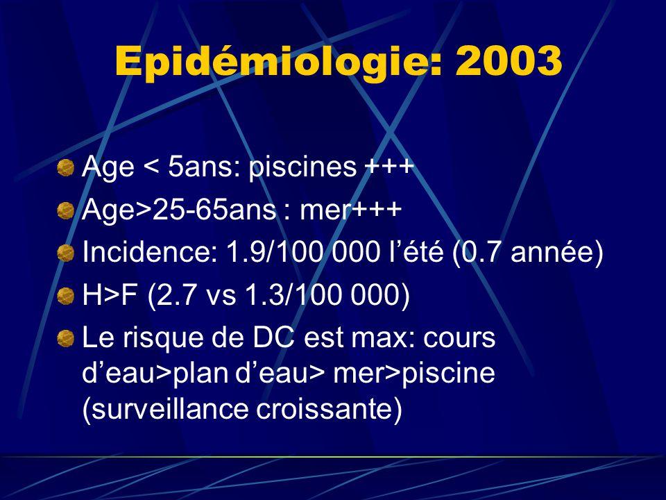 Epidémiologie: 2003 Age < 5ans: piscines +++