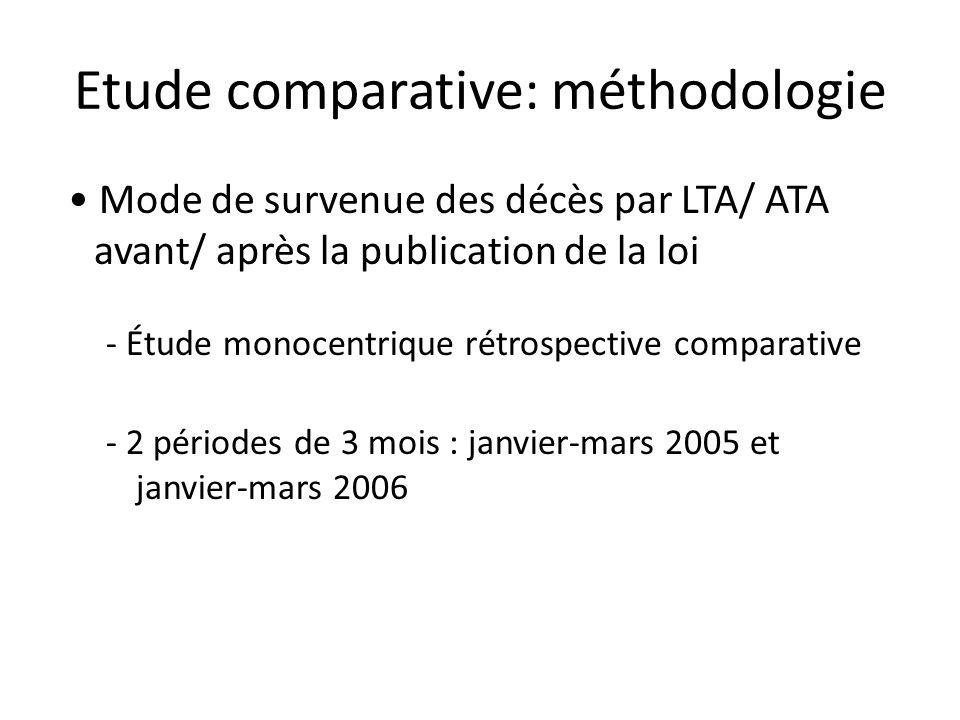Etude comparative: méthodologie