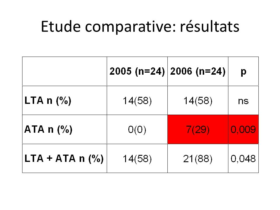 Etude comparative: résultats