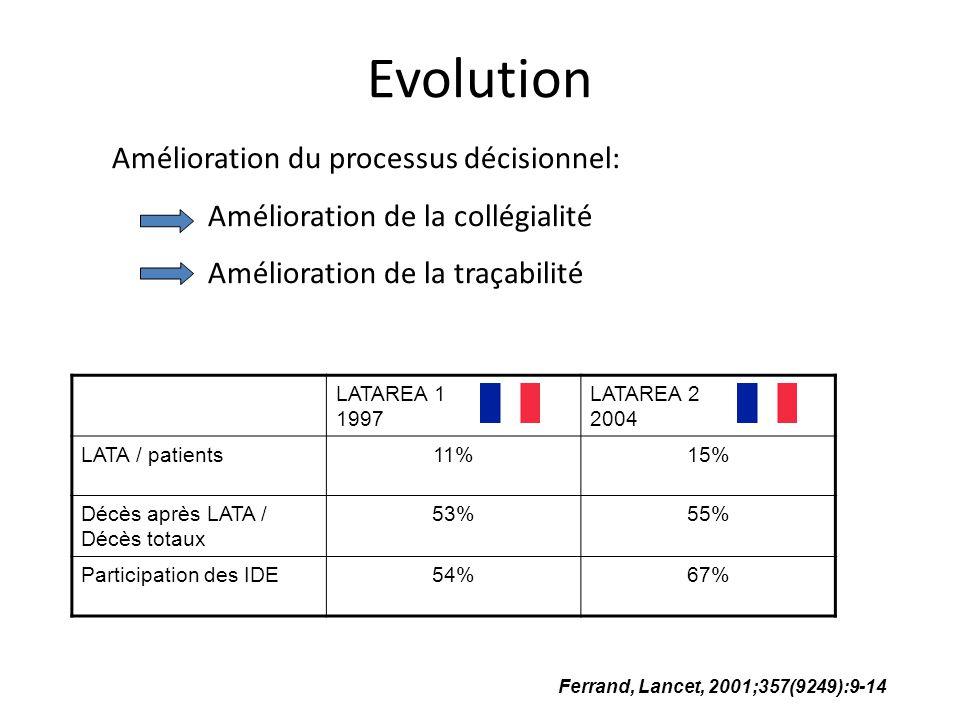Evolution Amélioration du processus décisionnel: