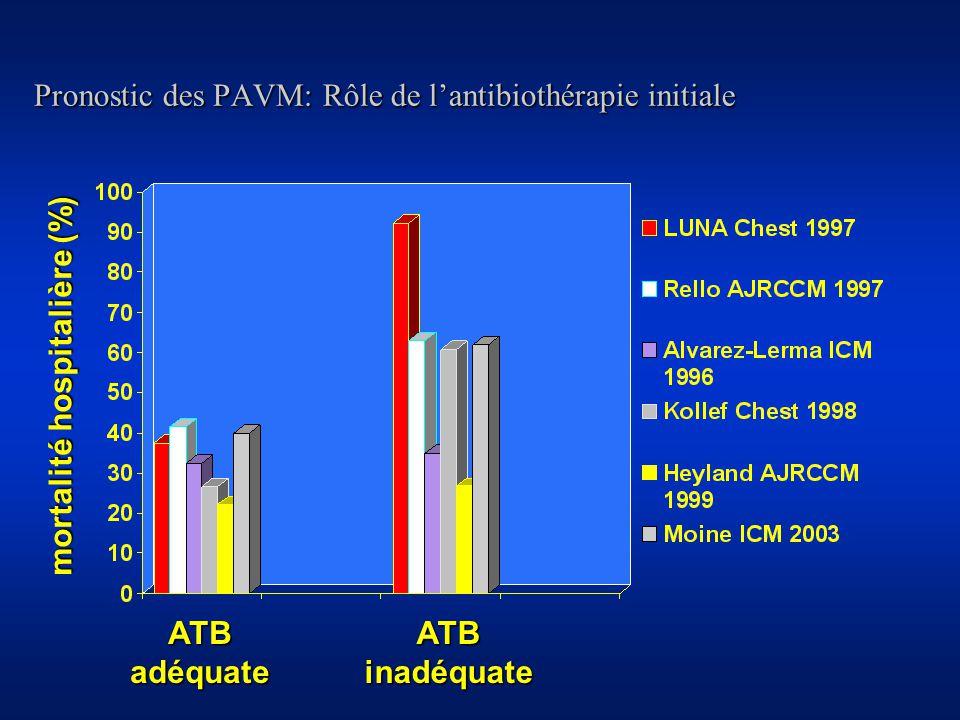 Pronostic des PAVM: Rôle de l'antibiothérapie initiale