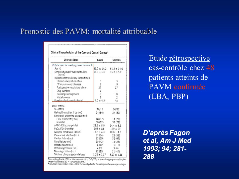 Pronostic des PAVM: mortalité attribuable