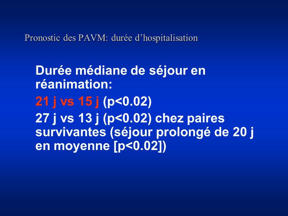 Pronostic des PAVM: durée d'hospitalisation