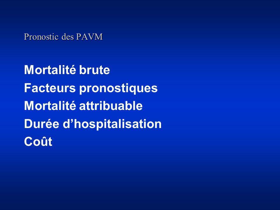 Facteurs pronostiques Mortalité attribuable Durée d'hospitalisation