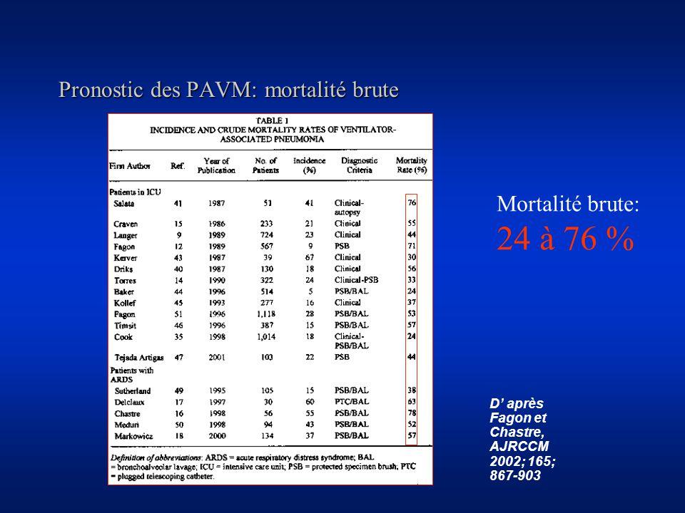 Pronostic des PAVM: mortalité brute