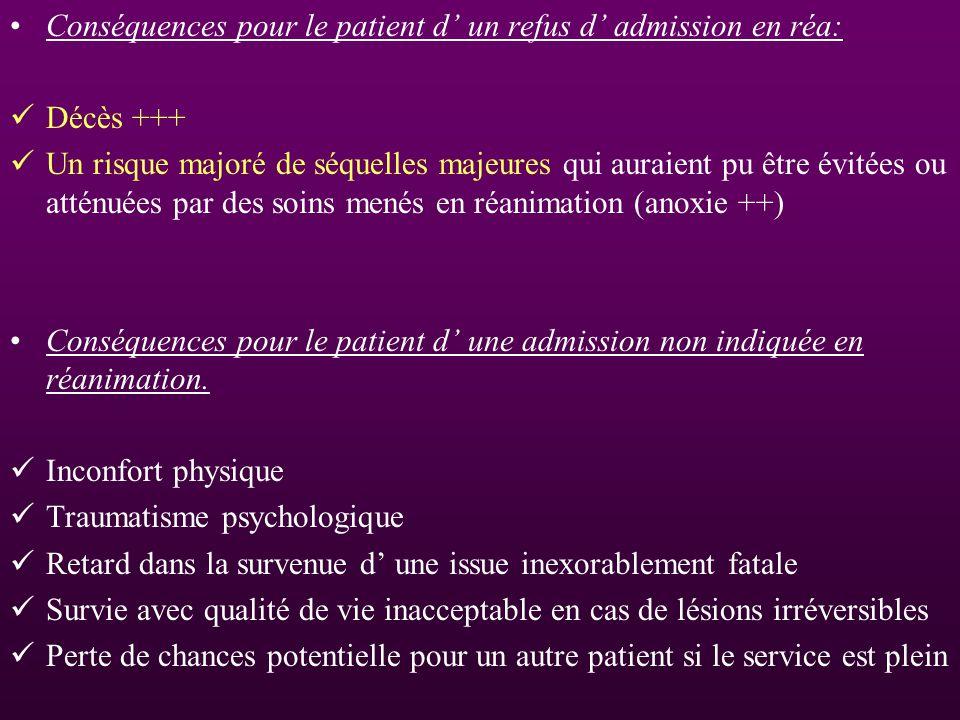 Conséquences pour le patient d' un refus d' admission en réa: