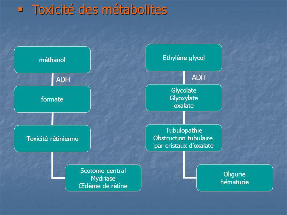 Toxicité des métabolites