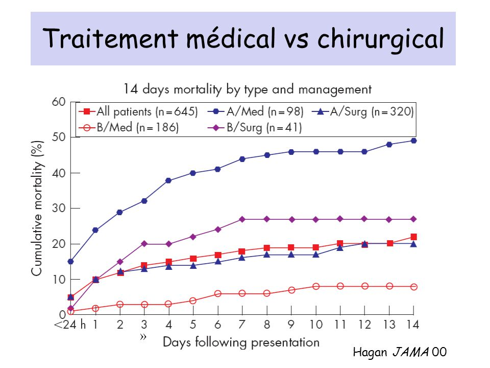 Traitement médical vs chirurgical