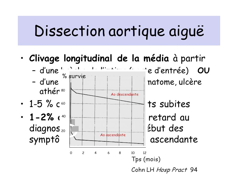 Dissection aortique aiguë