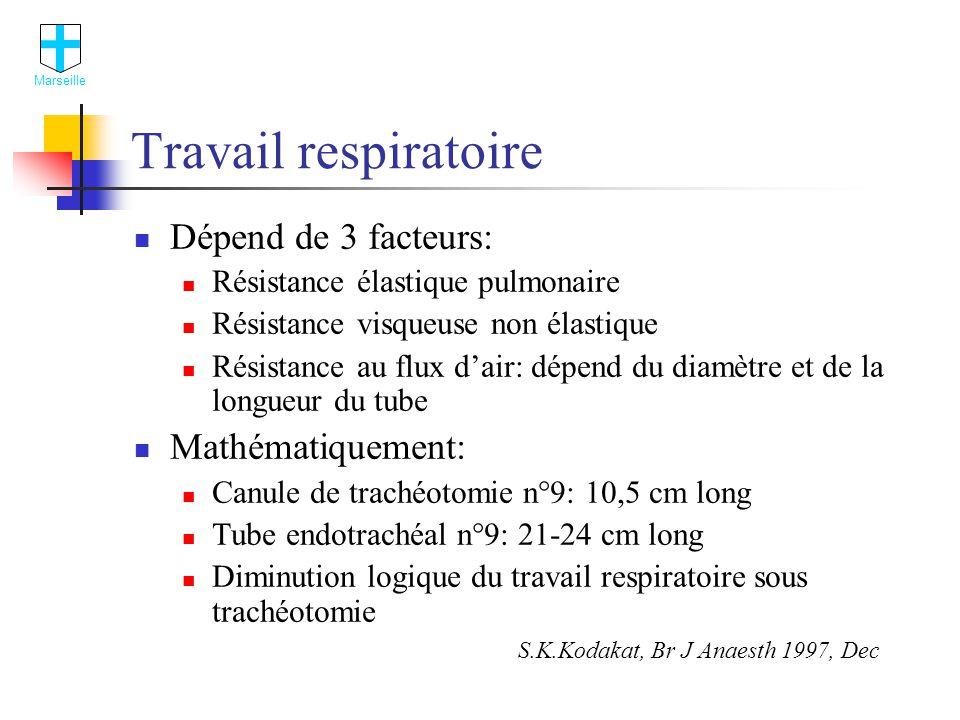 Travail respiratoire Dépend de 3 facteurs: Mathématiquement: