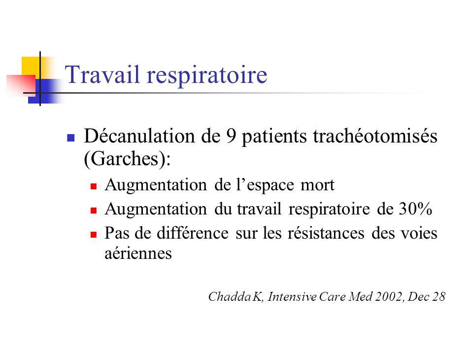 Travail respiratoire Décanulation de 9 patients trachéotomisés (Garches): Augmentation de l'espace mort.