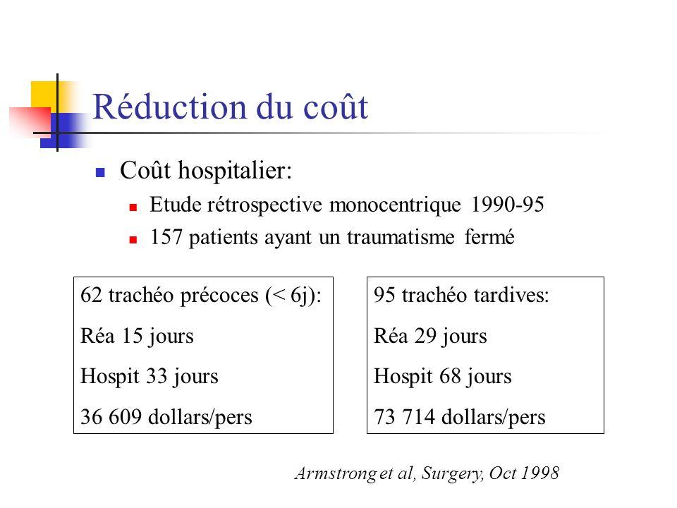 Réduction du coût Coût hospitalier: