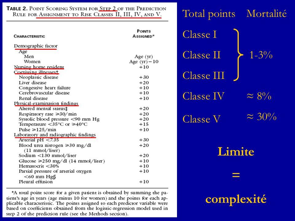 Limite = complexité Total points Classe I Classe II Classe III
