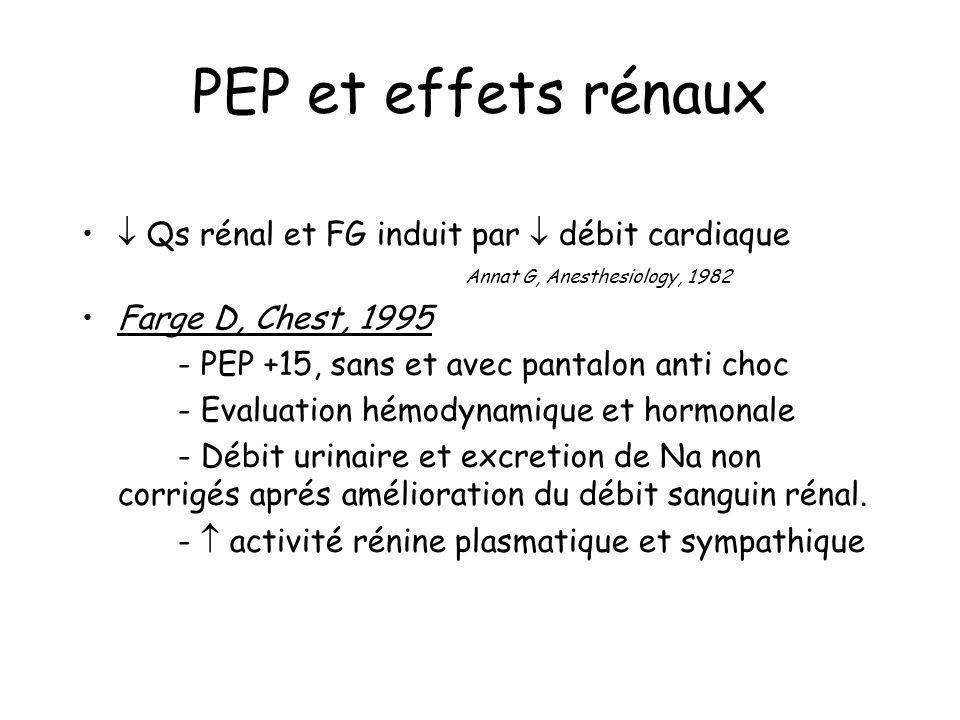 PEP et effets rénaux  Qs rénal et FG induit par  débit cardiaque Annat G, Anesthesiology, 1982.