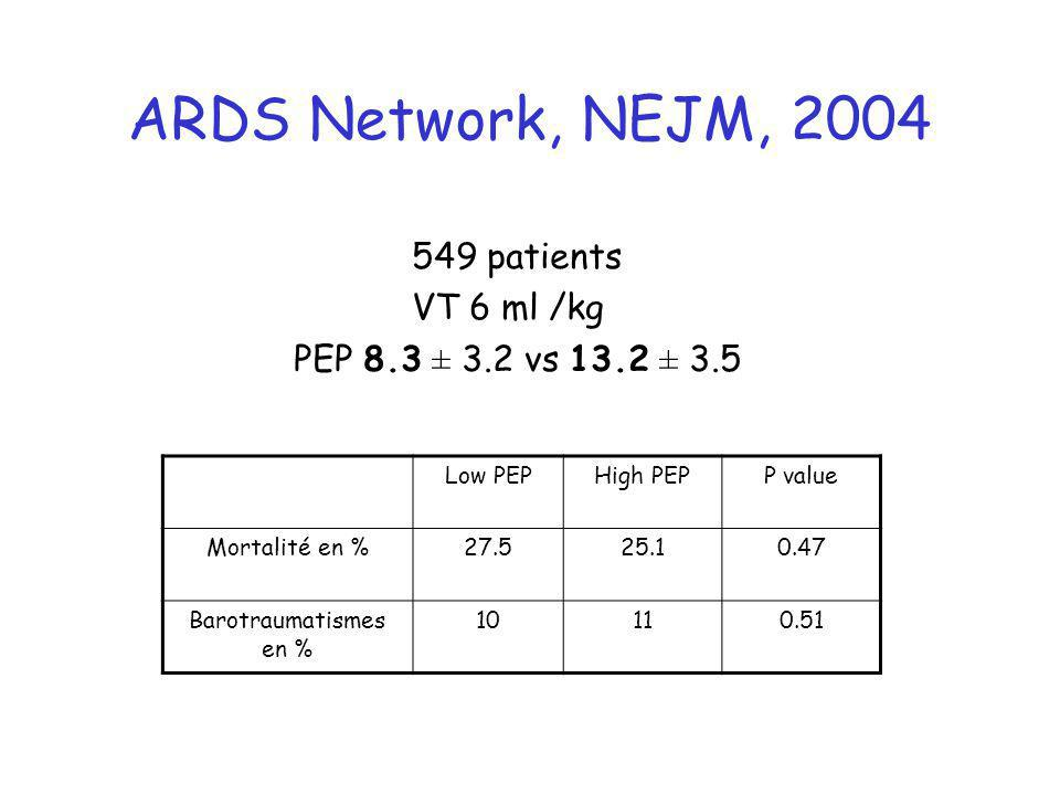 ARDS Network, NEJM, 2004 549 patients VT 6 ml /kg