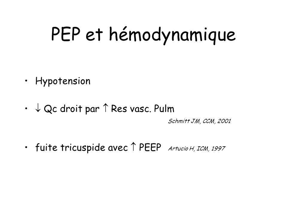 PEP et hémodynamique Hypotension
