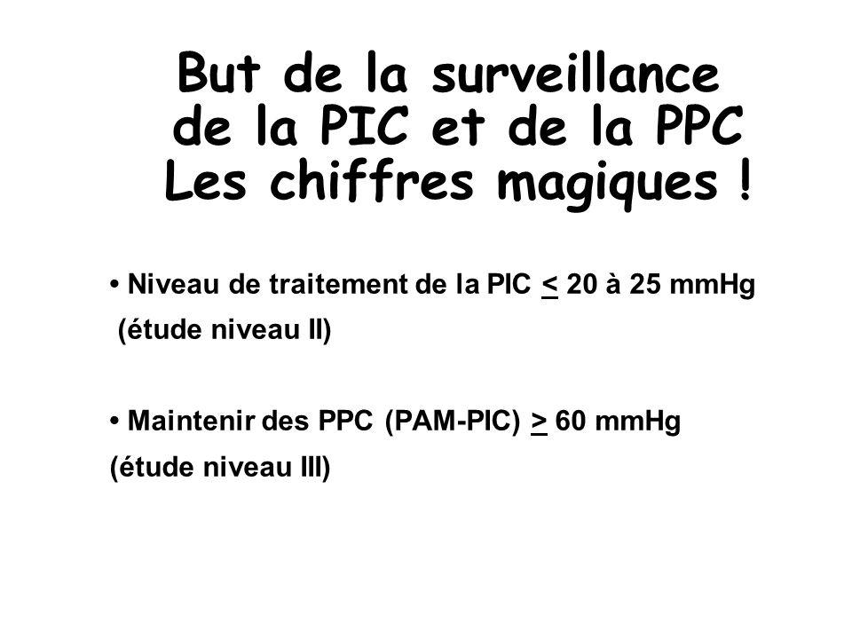 But de la surveillance de la PIC et de la PPC Les chiffres magiques !