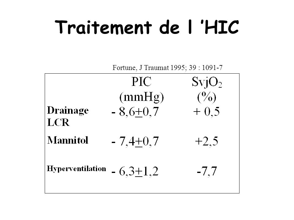 Traitement de l 'HIC Fortune, J Traumat 1995; 39 : 1091-7
