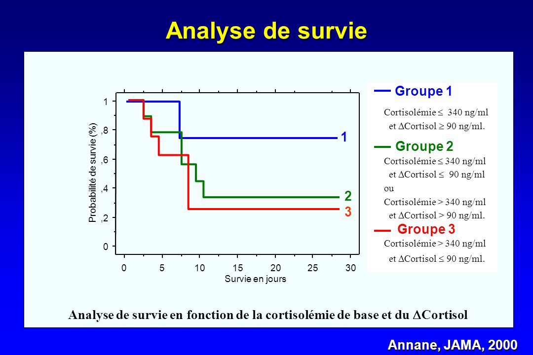 Analyse de survie Groupe 1 1 Groupe 2 2 3 Groupe 3