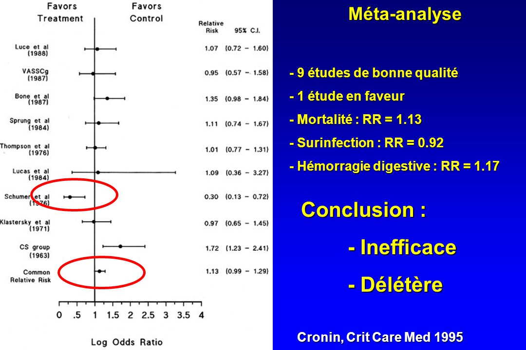 Conclusion : - Inefficace - Délétère Méta-analyse