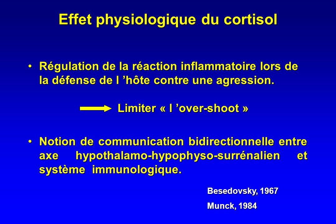 Effet physiologique du cortisol