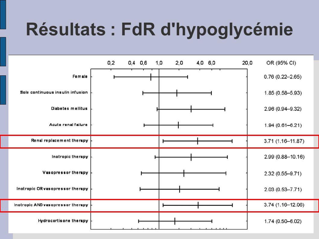 Résultats : FdR d hypoglycémie