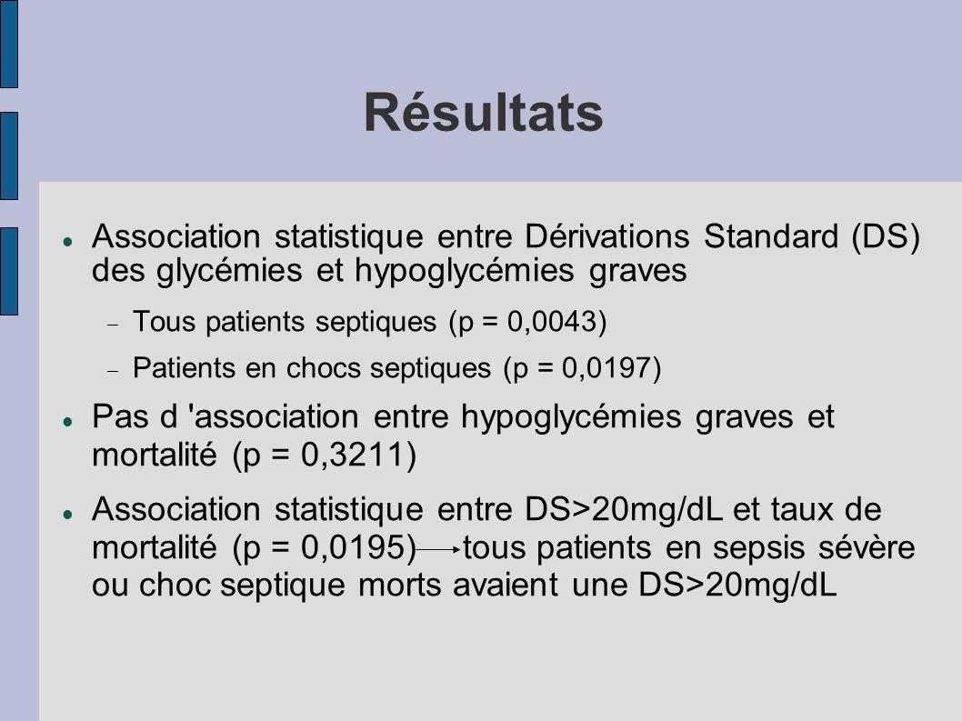 Résultats Association statistique entre Dérivations Standard (DS) des glycémies et hypoglycémies graves.