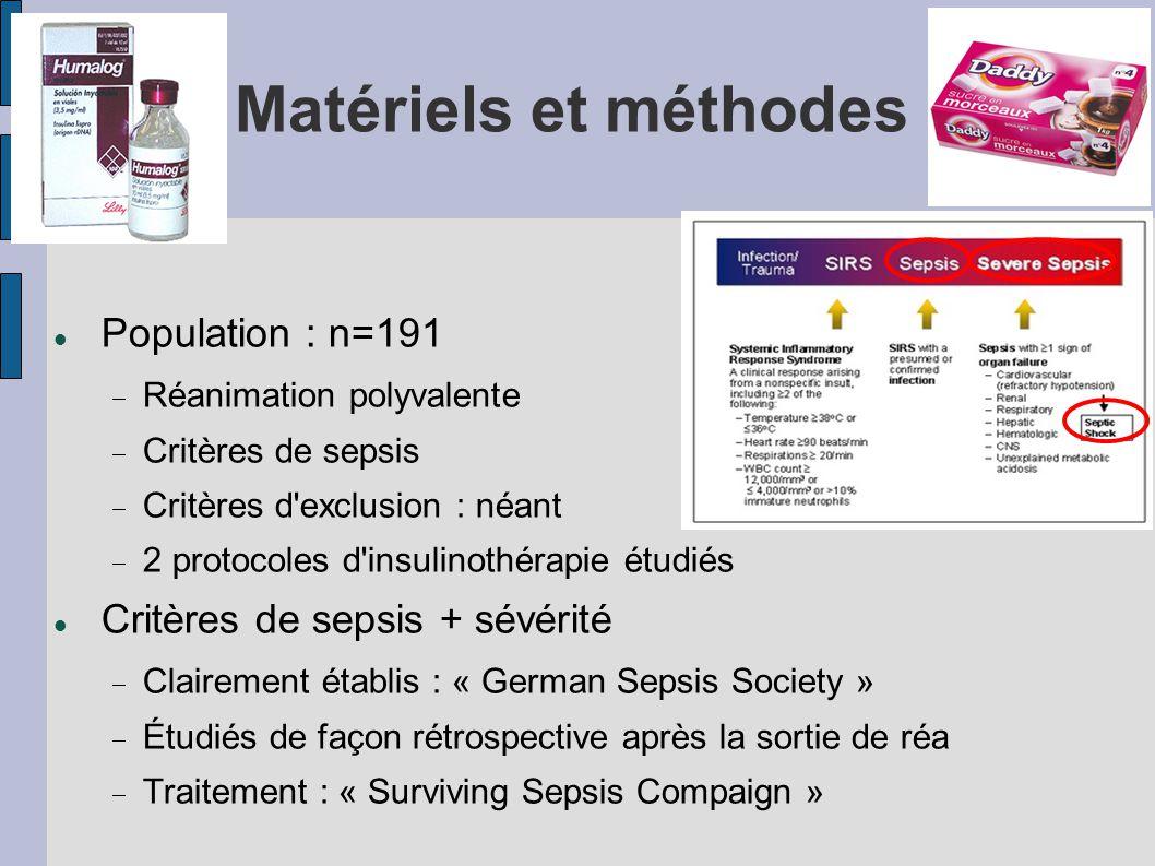 Matériels et méthodes Population : n=191 Critères de sepsis + sévérité