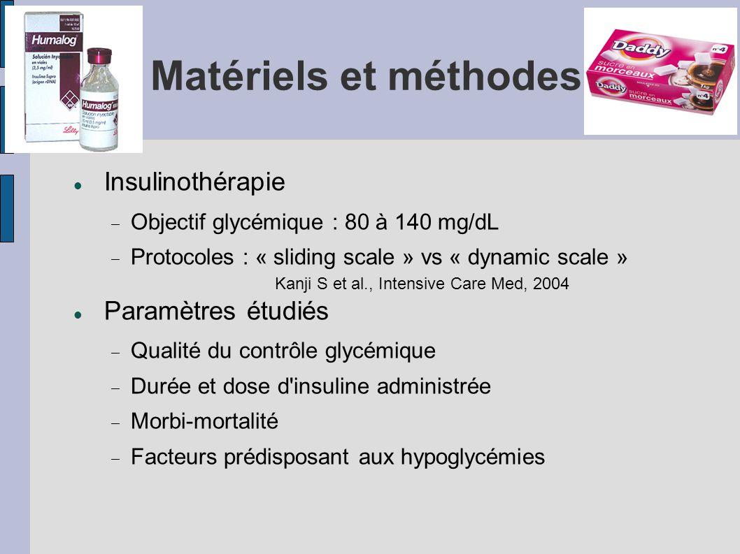 Matériels et méthodes Insulinothérapie Paramètres étudiés