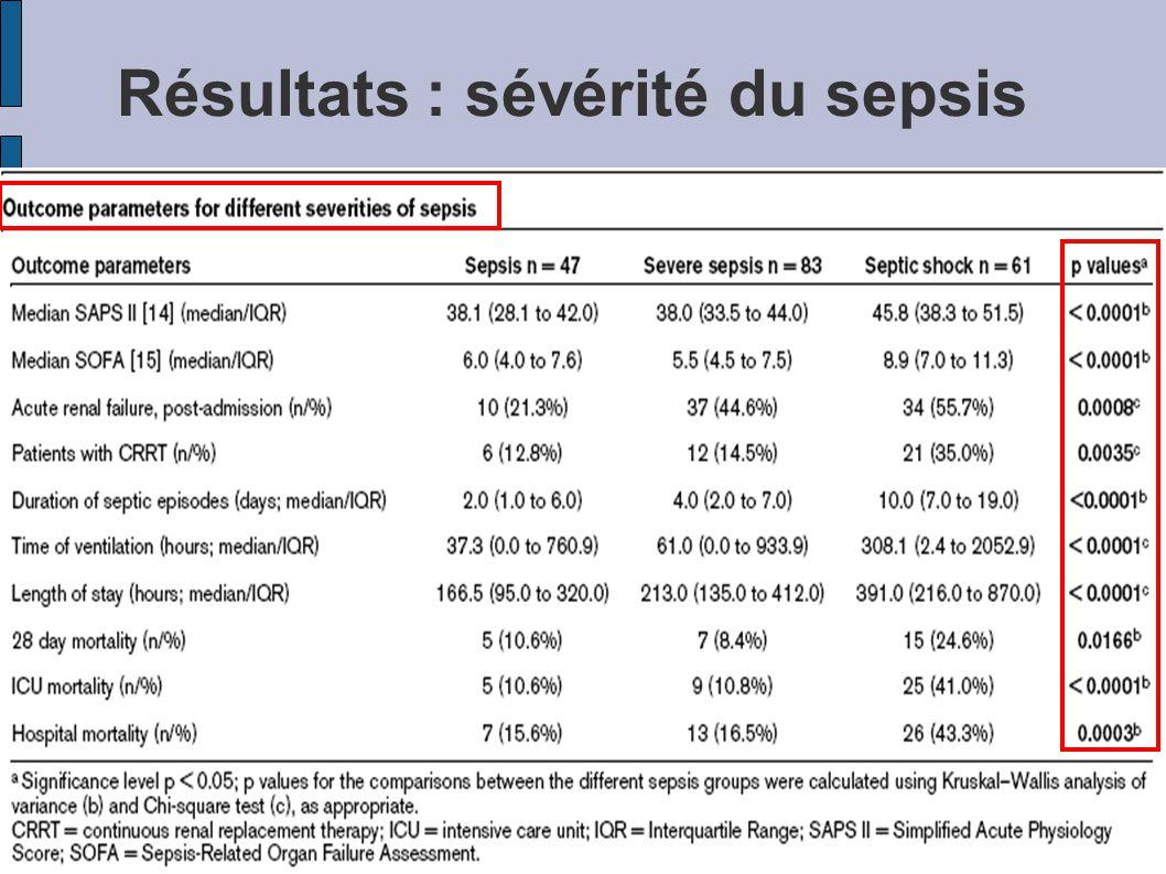 Résultats : sévérité du sepsis
