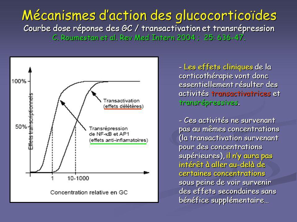 Mécanismes d'action des glucocorticoïdes Courbe dose réponse des GC / transactivation et transrépression C. Roumestan et al. Rev Med Intern 2004 ; 25: 636-47.