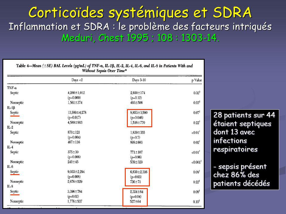 Corticoïdes systémiques et SDRA Inflammation et SDRA : le problème des facteurs intriqués Meduri, Chest 1995 ; 108 : 1303-14.