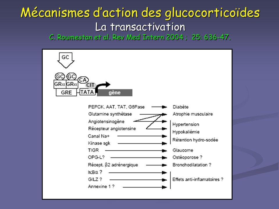 Mécanismes d'action des glucocorticoïdes La transactivation C