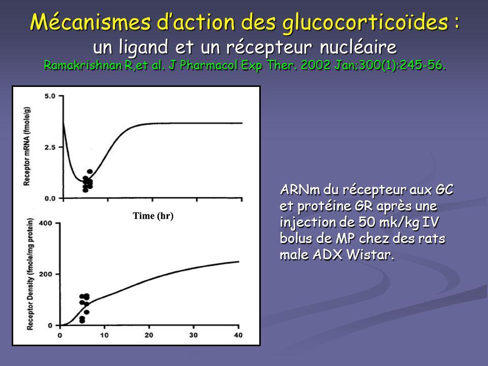 Mécanismes d'action des glucocorticoïdes : un ligand et un récepteur nucléaire Ramakrishnan R,et al. J Pharmacol Exp Ther. 2002 Jan;300(1):245-56.